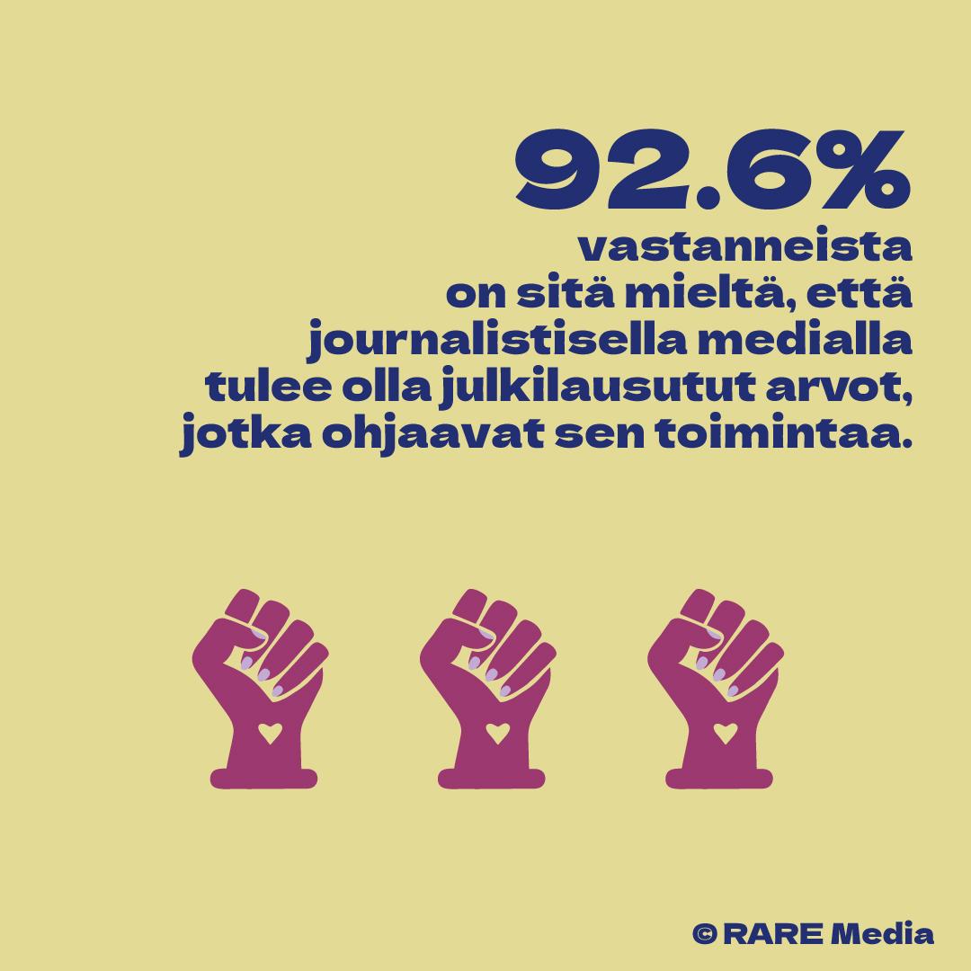 92.6% vastanneista on sitä mieltä, että journalistisella medialla tulee olla julkilausutut arvot, jotka ohjaavat sen toimintaa.