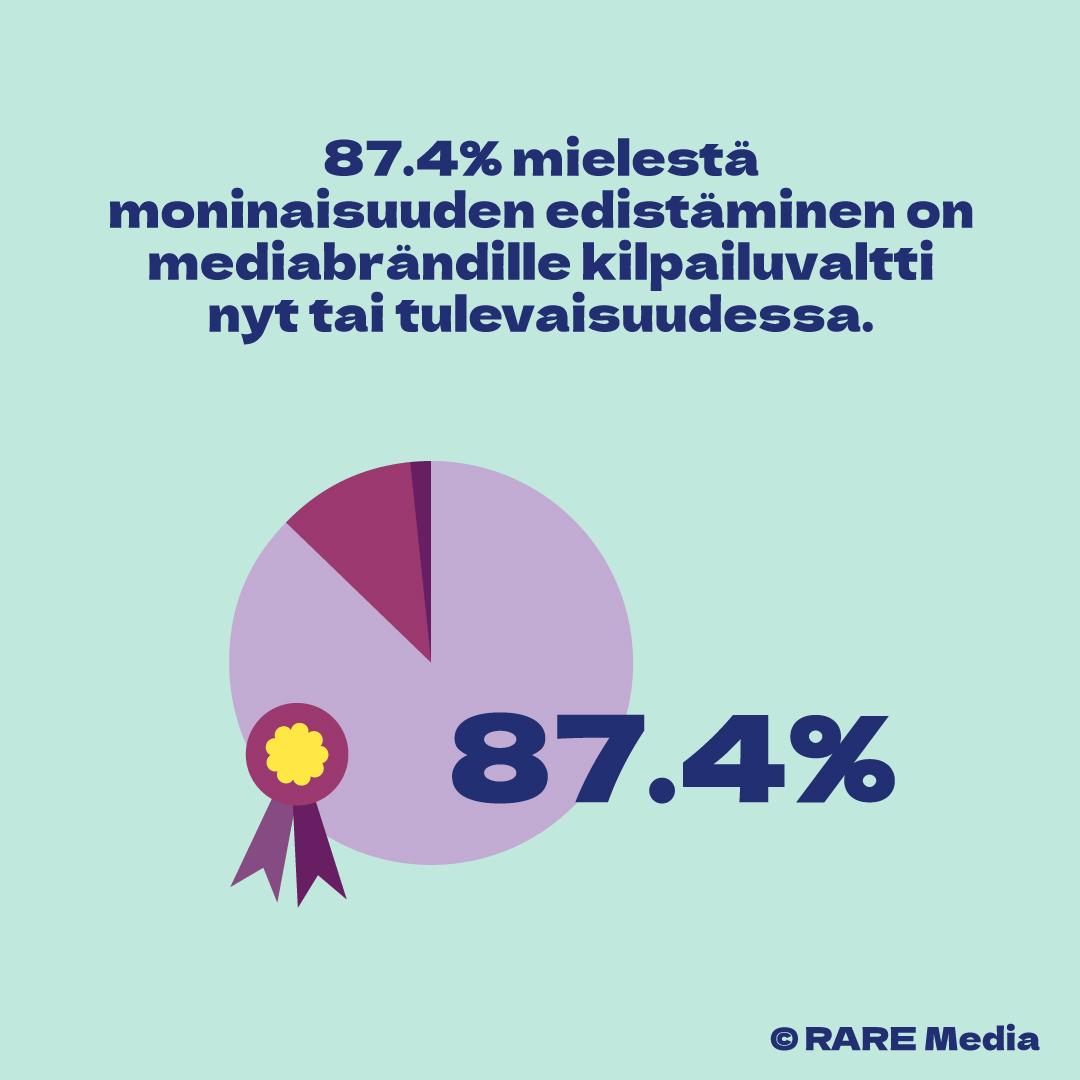 87.4% mielestä moninaisuuden edistäminen on mediabrändeille kilpailuvaltti nyt tai tulevaisuudessa
