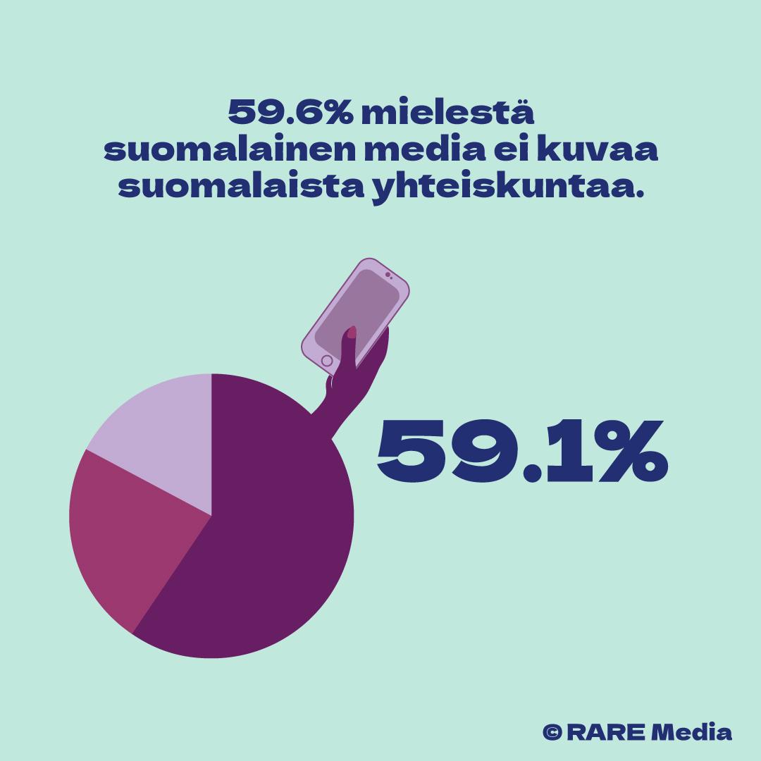 59.6% mielestä suomalainen media ei kuvaa suomalaista yhteiskuntaa