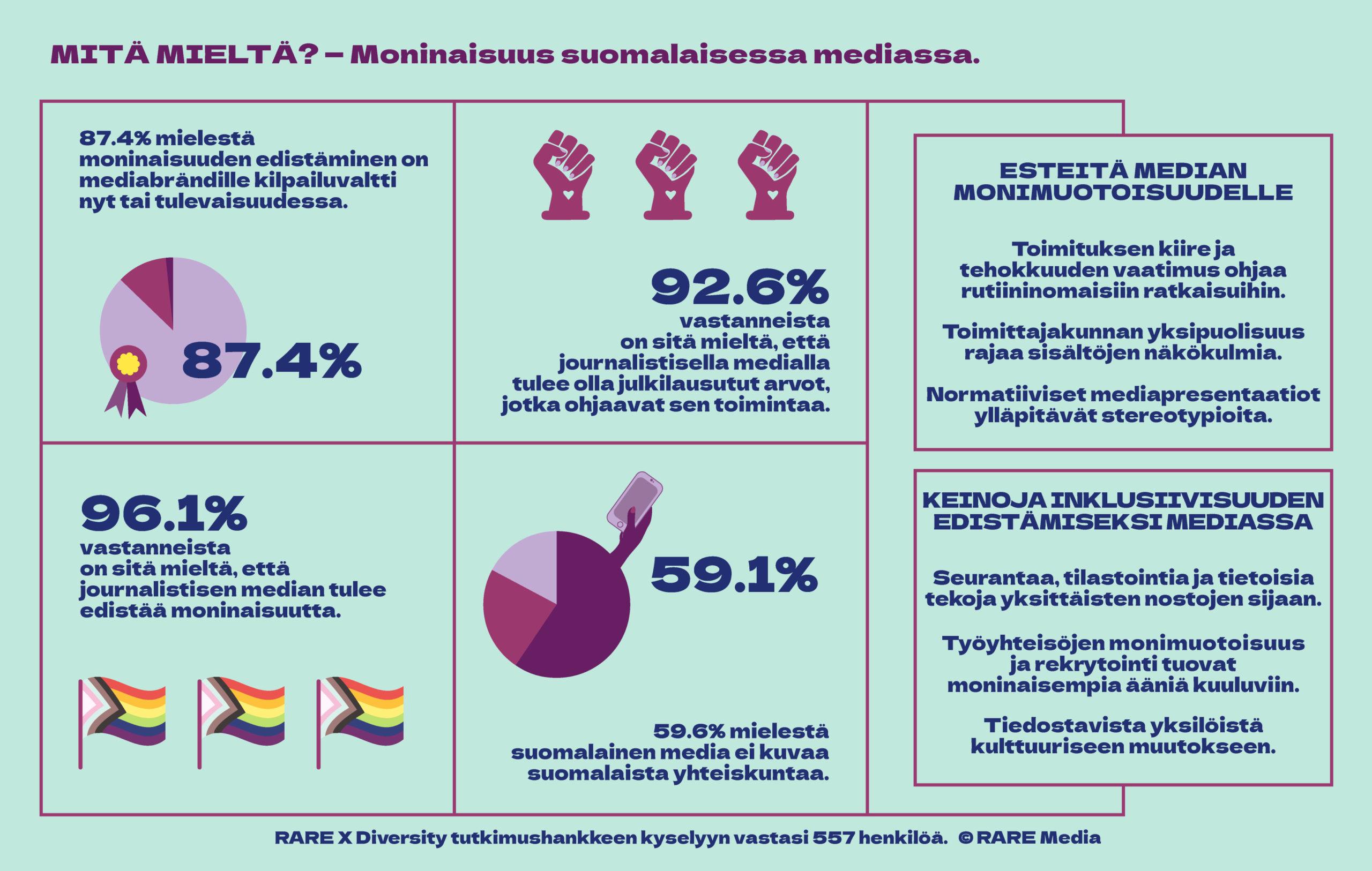Mitä mieltä? -moninaisuus suomalaisessa mediassa. Faktalaatikko